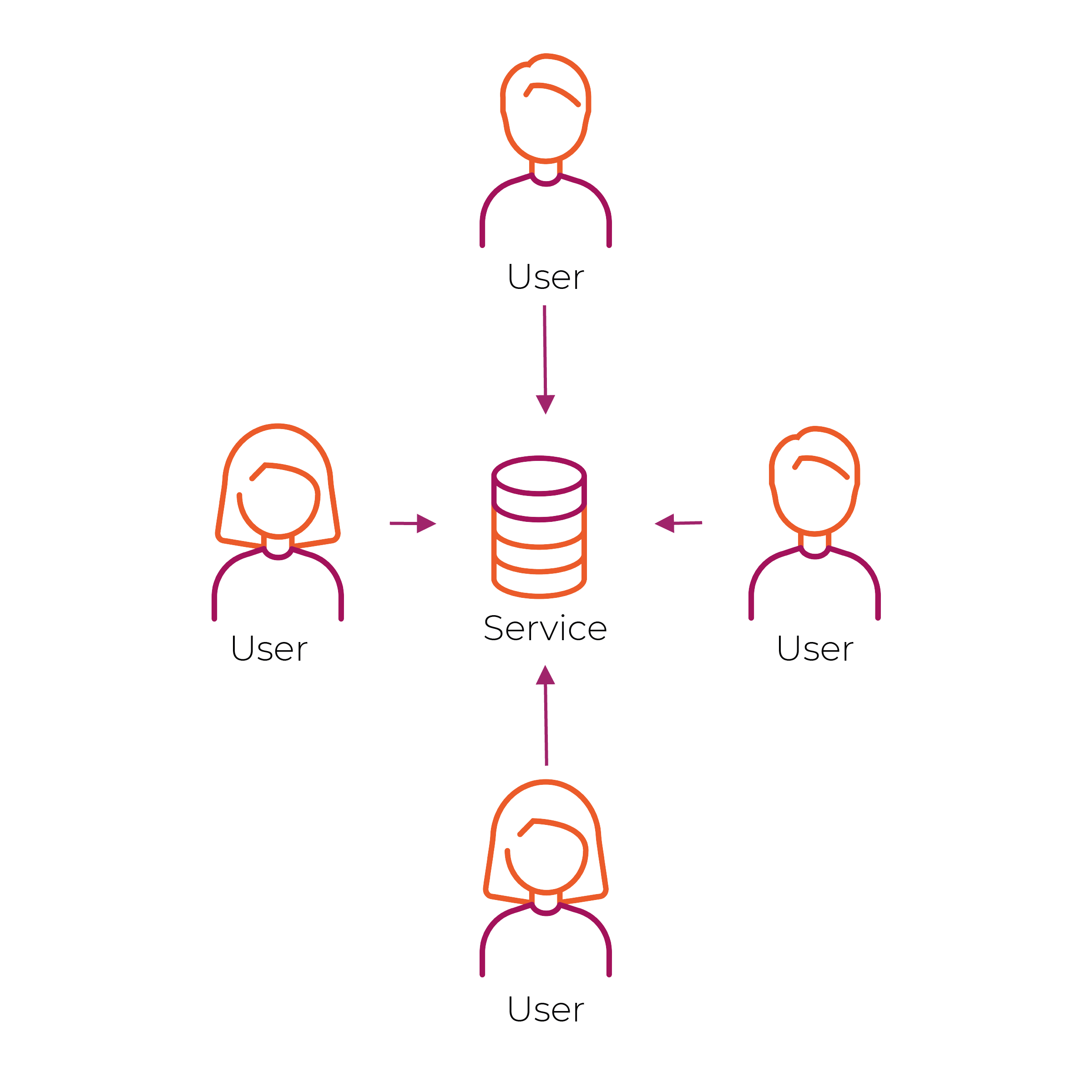 KILT – Figure 1: Many users store their user names and passwords with a centralised service.