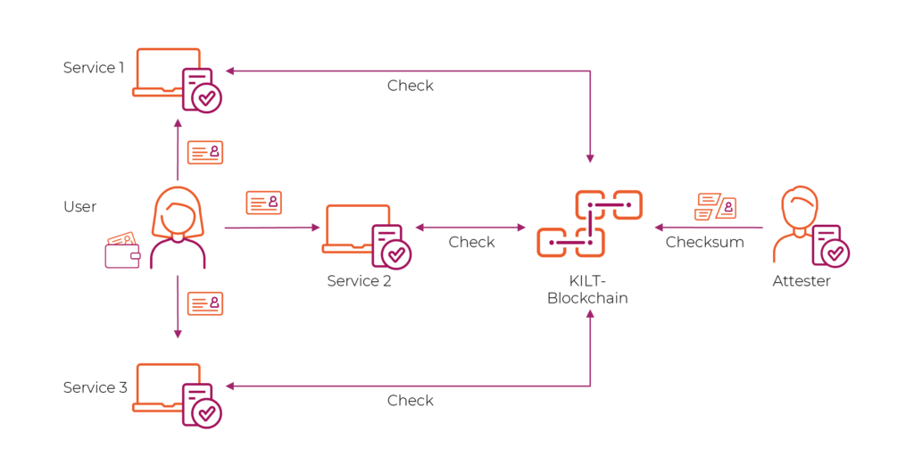 KILT – Figure 5: A user applies her document with several services. Those services check the validity of the document on the Blockchain.